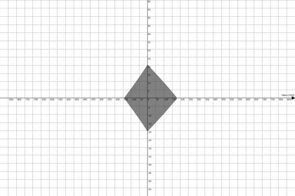 Przestrzeń robocza platformy ruchu PS-6TM-1500 - Heave vs Roll