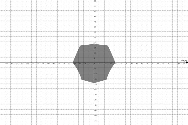 Przestrzeń robocza platformy ruchu PS-6TM-1500 - Roll vs Pitch