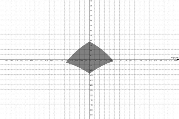 Przestrzeń robocza platformy ruchu PS-6TM-1500 - Surge vs Heave