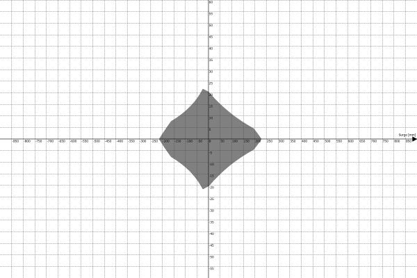 Przestrzeń robocza platformy ruchu PS-6TM-1500 - Surge vs Roll