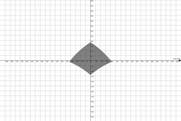 Przestrzeń robocza platformy ruchu PS-6TM-1500 - Sway vs Heave