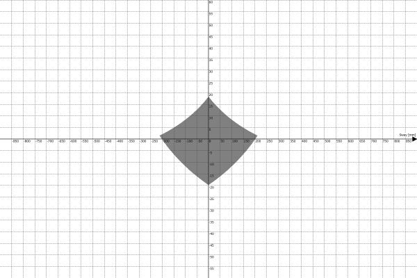 Przestrzeń robocza platformy ruchu PS-6TM-1500 - Sway vs Pitch