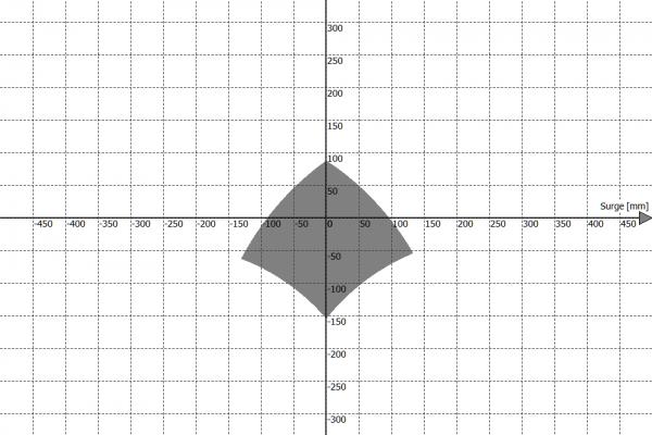 Przestrzeń robocza platformy ruchu PS-6TM-150 - Surge vs Heave