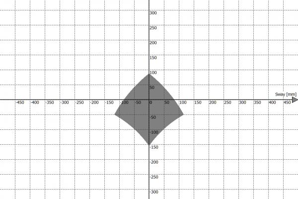 Przestrzeń robocza platformy ruchu PS-6TM-150 - Sway vs Heave