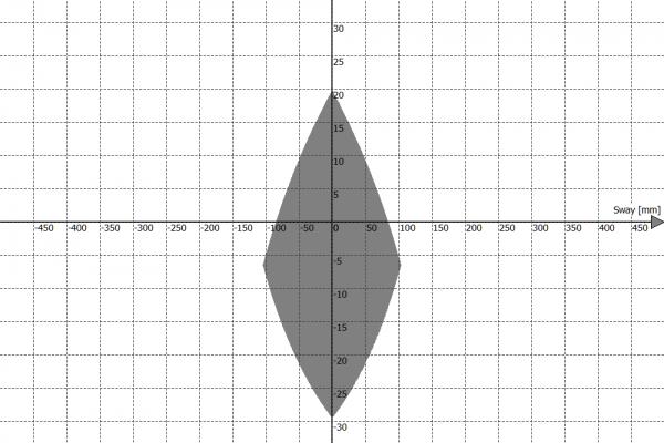 Przestrzeń robocza platformy ruchu PS-6TM-150 - Sway vs Pitch