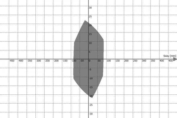 Przestrzeń robocza platformy ruchu PS-6TM-150 - Sway vs Roll